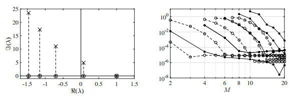 Pseudospectral reduction to compute Lyapunov exponents of delay