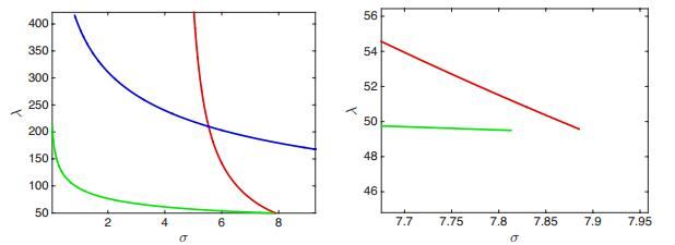 Rigorous continuation of bifurcation points in the diblock copolymer