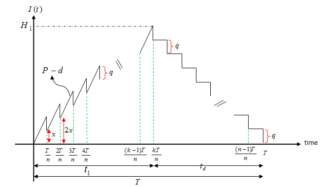 Stochastic machine breakdown and discrete delivery in an imperfect