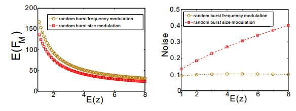 Modulation of first-passage time for bursty gene expression