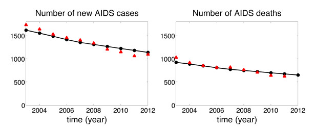 A simple model of HIV epidemic in Italy: The role of the