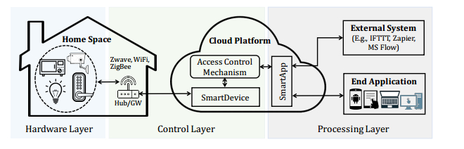 Application of learning algorithms in smart home IoT system