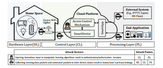 Application of learning algorithms in smart home IoT system security