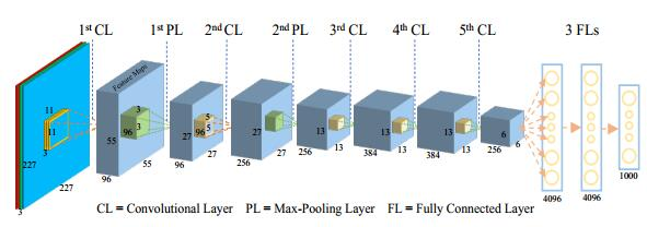 How convolutional neural networks see the world --- A survey