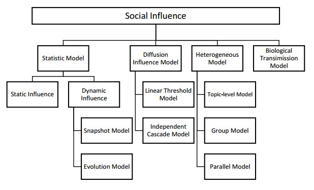 Influence analysis: A survey of the state-of-the-art