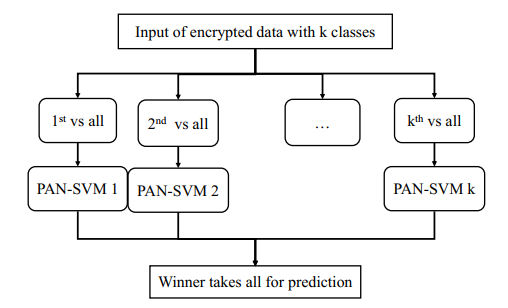 Privacy preserving feature selection and Multiclass Classification