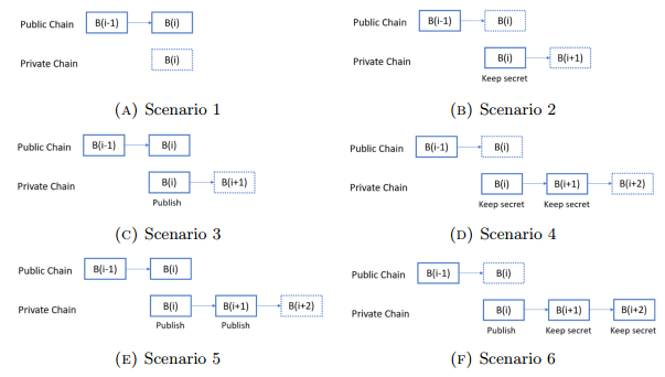 A survey: Reward distribution mechanisms and withholding attacks in