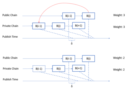 A survey: Reward distribution mechanisms and withholding